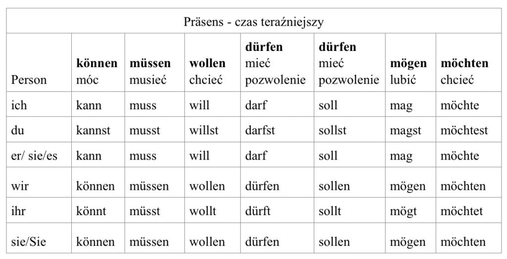 niemiecki dla opiekunek - czasowniki modalne